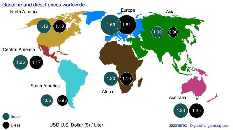 gasoline prices international usd u s
